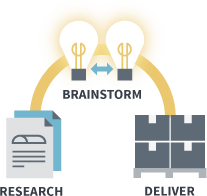 Research, Brainstorm, Deliver