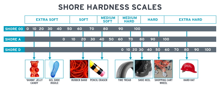 Shore Hardness Scales